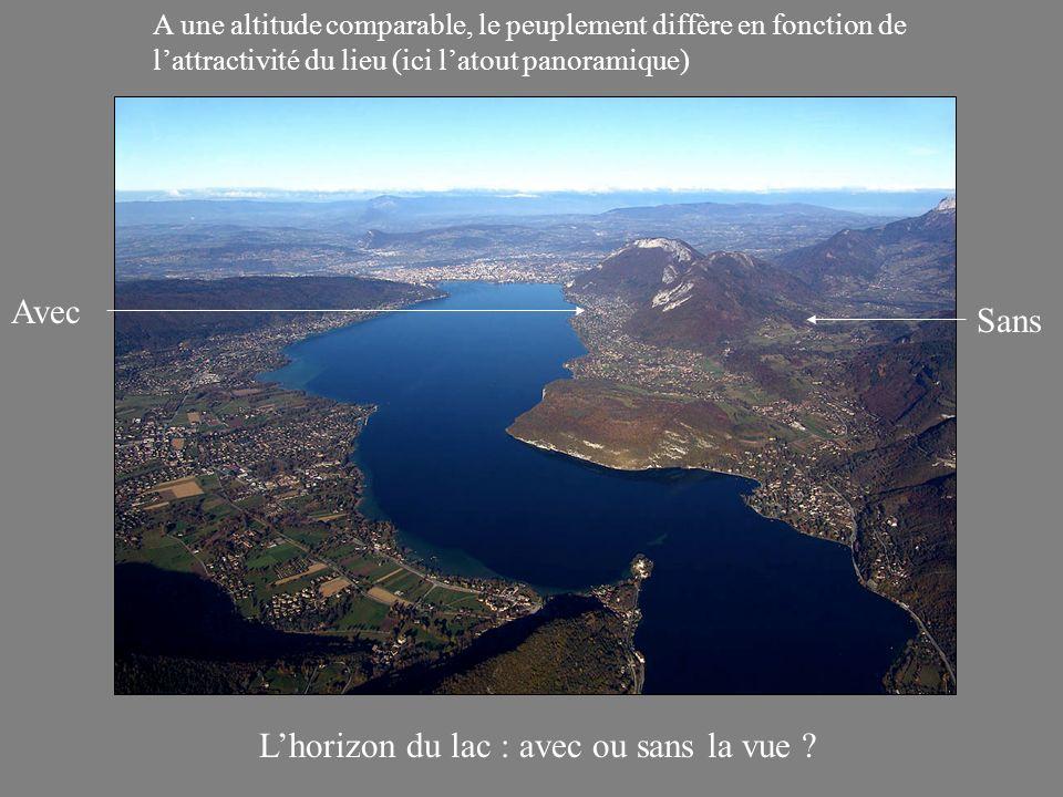 Lhorizon du lac : avec ou sans la vue .