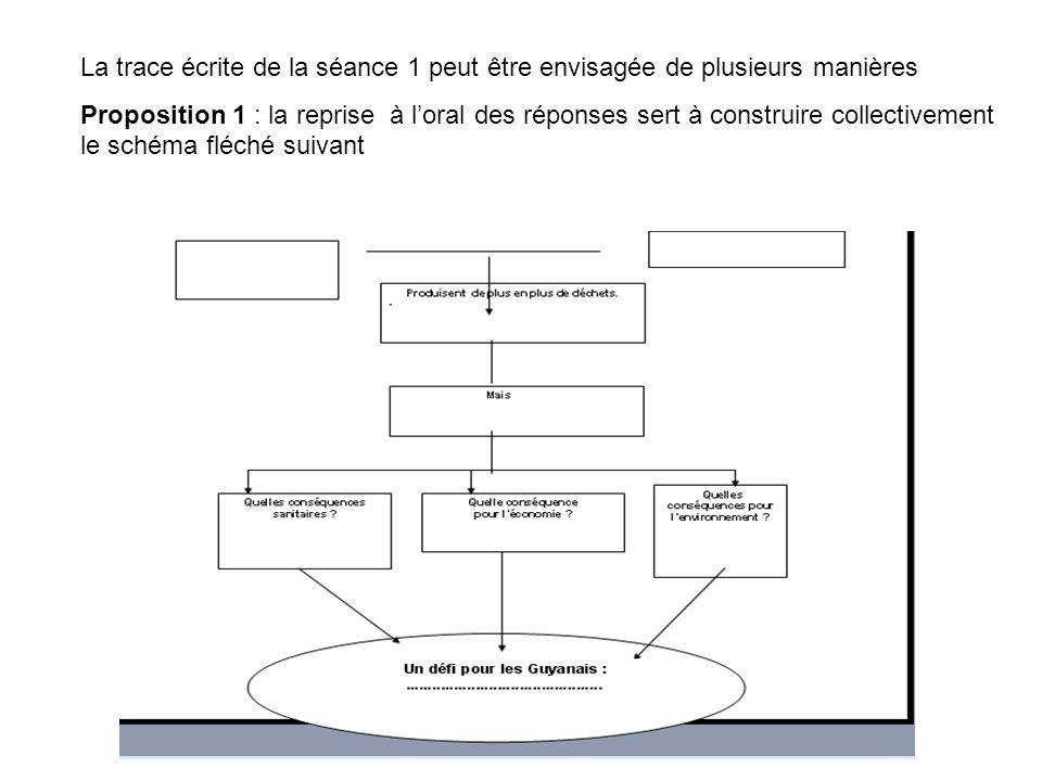 La trace écrite de la séance 1 peut être envisagée de plusieurs manières Proposition 1 : la reprise à loral des réponses sert à construire collectivement le schéma fléché suivant