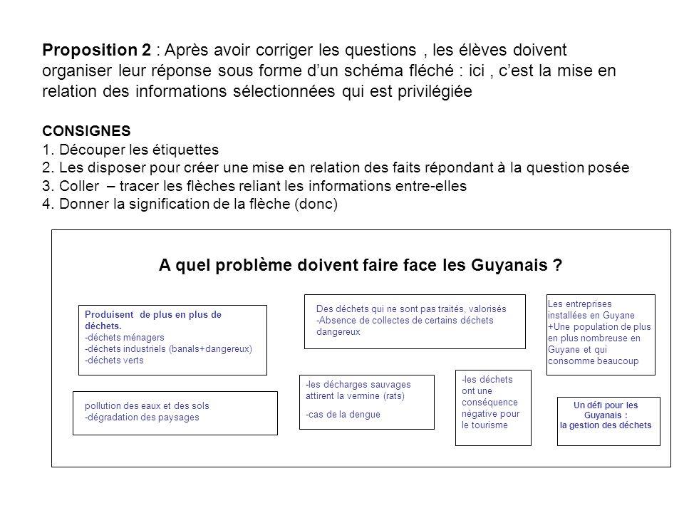 Proposition 2 : Après avoir corriger les questions, les élèves doivent organiser leur réponse sous forme dun schéma fléché : ici, cest la mise en relation des informations sélectionnées qui est privilégiée CONSIGNES 1.