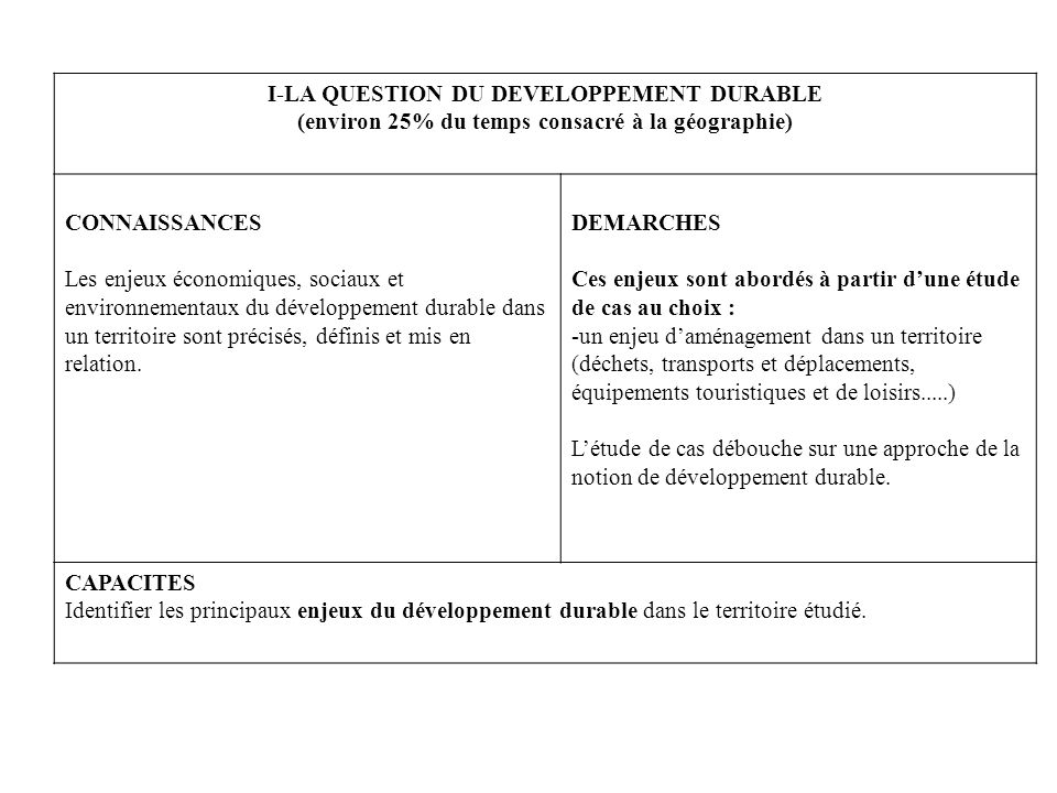 La gestion des déchets en Guyane sinscrit dans une démarche de développement durable -Valorisation des paysages du littoral, un impact économique indirect (tourisme) -Valorisation des déchets intervient dabns les économie dénergie Les projets et réalisations permettent de limiter les atteintes à lenvironnement Une meilleure qualité de vie pour les Guyanais (santé+ cadre de vie ) Gestion des déchets Guyane Acteurs institutionnels Économiques Association Echelle locale Echelle mondiale Pour tous les Guyanais
