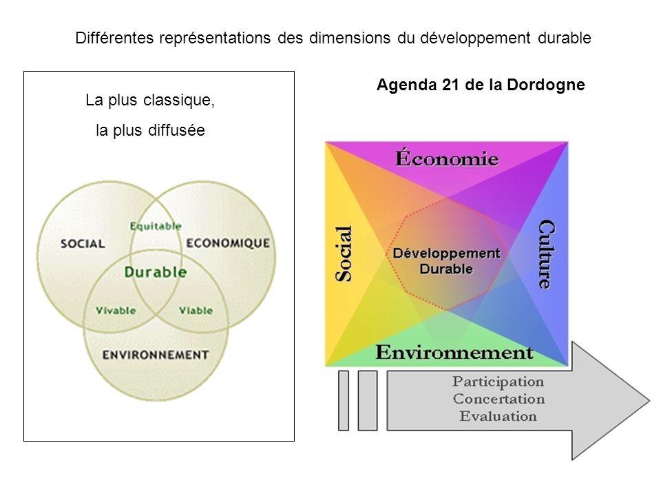 La fleur du développement durable Source : Information géographique, vol 71, septembre 2007