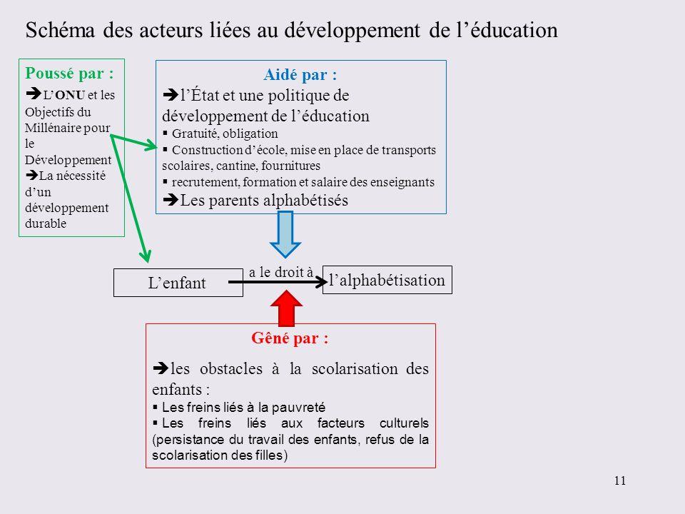 Schéma des acteurs liées au développement de léducation Lenfant lalphabétisation a le droit à Aidé par : lÉtat et une politique de développement de lé