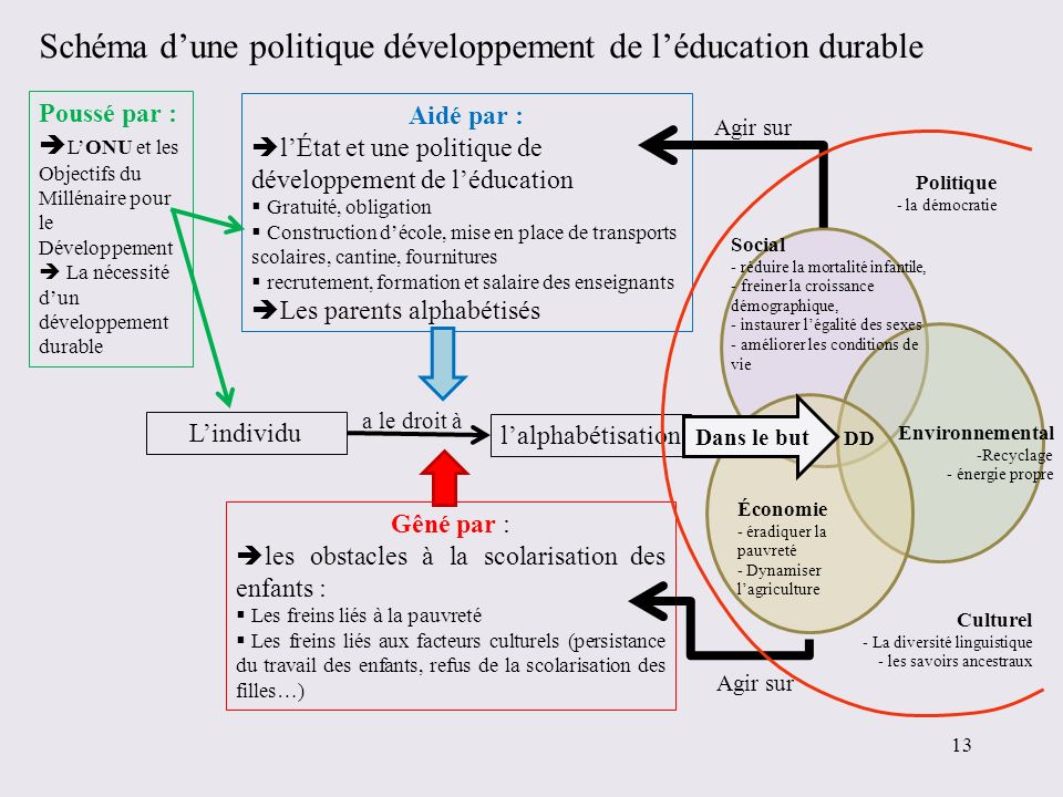 Schéma dune politique développement de léducation durable Lindividu lalphabétisation Aidé par : lÉtat et une politique de développement de léducation