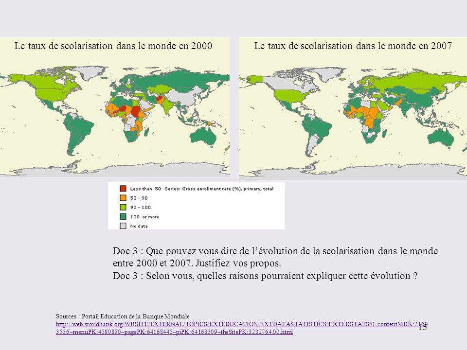 Le taux de scolarisation dans le monde en 2007Le taux de scolarisation dans le monde en 2000 Doc 3 : Que pouvez vous dire de lévolution de la scolaris