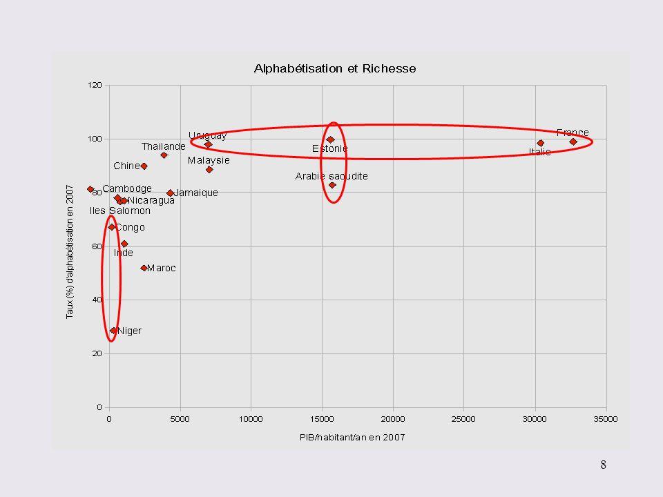 Produit Intérieur Brut (PIB) par habitant en 2004 19