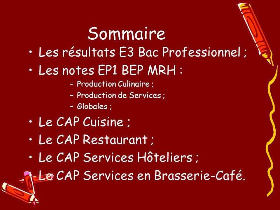 Sommaire Les résultats E3 Bac Professionnel ; Les notes EP1 BEP MRH : –Production Culinaire ; –Production de Services ; –Globales ; Le CAP Cuisine ; Le CAP Restaurant ; Le CAP Services Hôteliers ; Le CAP Services en Brasserie-Café.