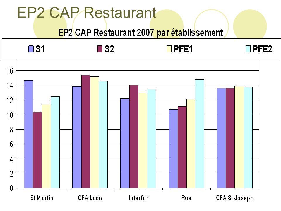 EP2 CAP Restaurant