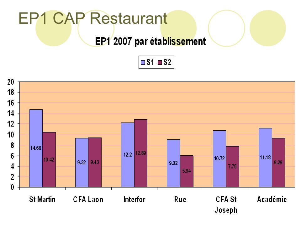 EP1 CAP Restaurant