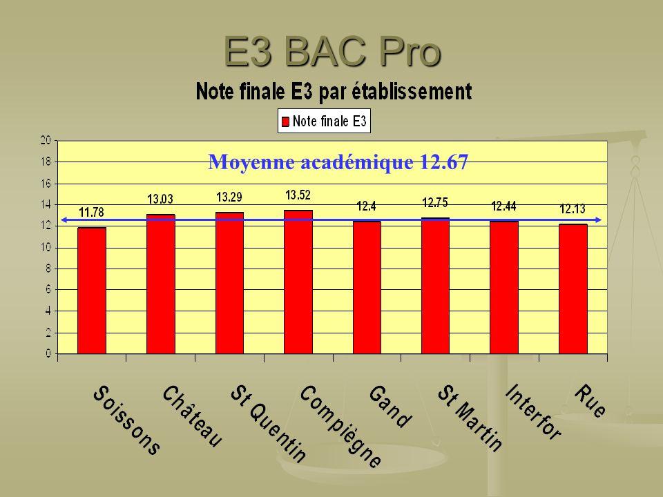 Moyenne académique 12.67