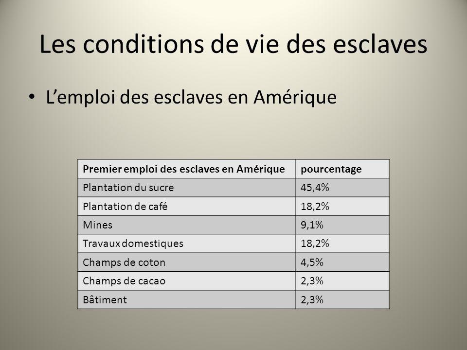 Les conditions de vie des esclaves Lemploi des esclaves en Amérique Premier emploi des esclaves en Amériquepourcentage Plantation du sucre45,4% Planta