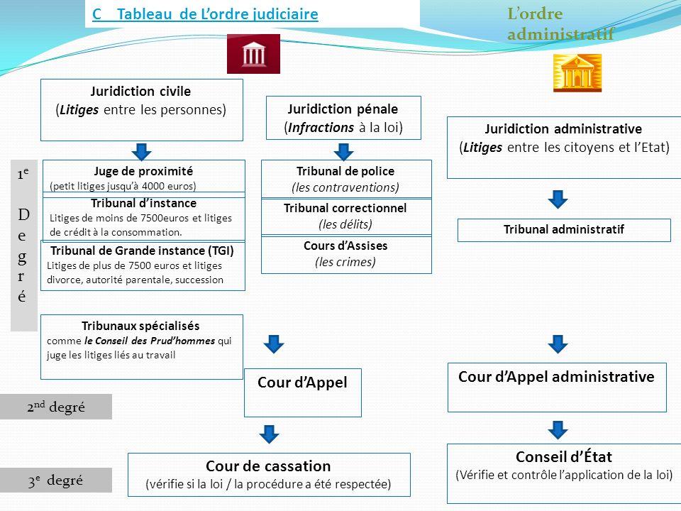 C Tableau de Lordre judiciaireLordre administratif Juridiction civile (Litiges entre les personnes) Juridiction pénale (Infractions à la loi) Tribunal