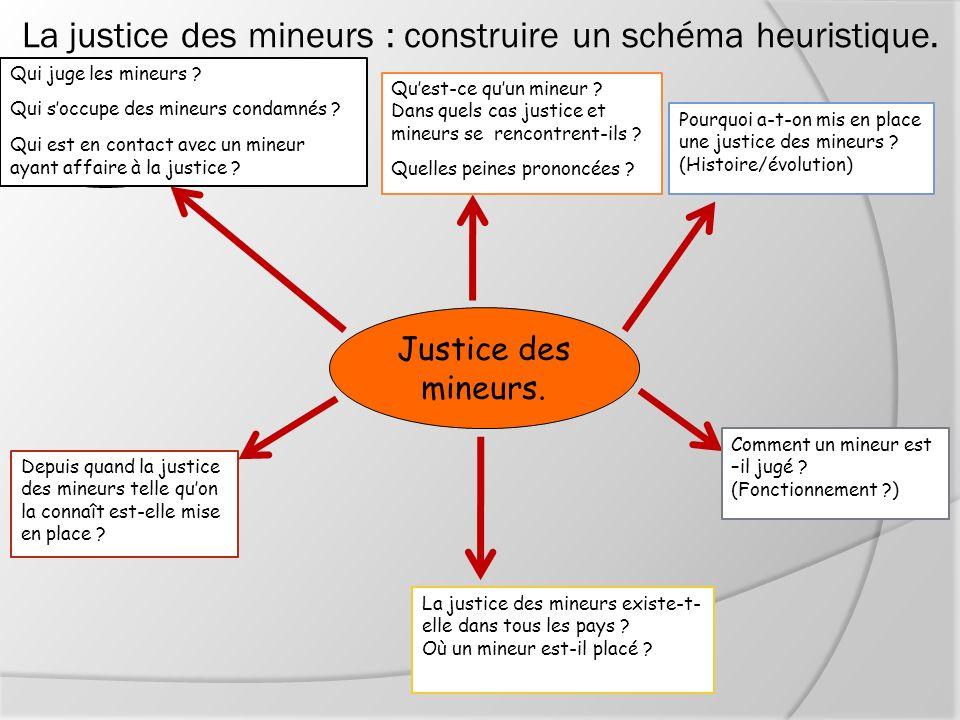La justice des mineurs : construire un schéma heuristique. Justice des mineurs. QUI ? POURQUOI ? QUOI ? COMMENT ? QUAND ? OU ? Qui juge les mineurs ?