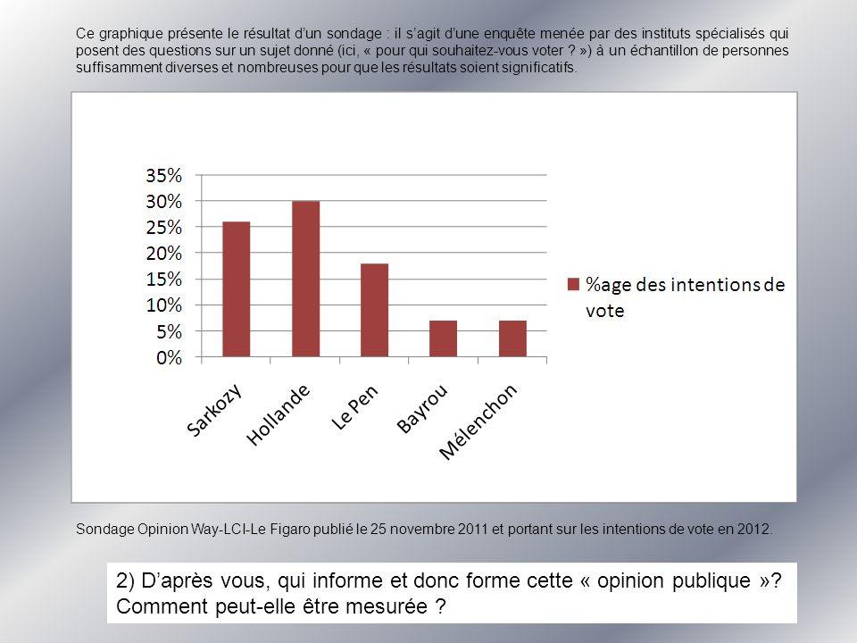 2) Daprès vous, qui informe et donc forme cette « opinion publique ».