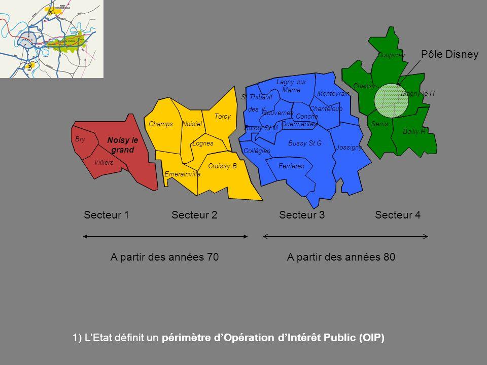 Secteur 1Secteur 2Secteur 3Secteur 4 1) LEtat définit un périmètre dOpération dIntérêt Public (OIP) A partir des années 70A partir des années 80 Pôle