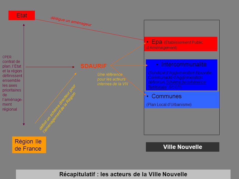 Etat Epa (Établissement Public dAménagement) Région Ile de France Intercommunalité (Syndicat dAgglomération Nouvelle, Communauté dAgglomération : défi