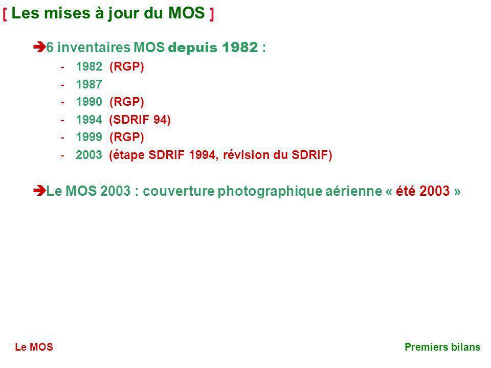[ Les mises à jour du MOS ] 6 inventaires MOS depuis 1982 : -1982 -1987 -1990 -1994 -1999 -2003 Le MOS 2003 : couverture photographique aérienne « été 2003 » (RGP) (étape SDRIF 1994, révision du SDRIF) Le MOSPremiers bilans (SDRIF 94)