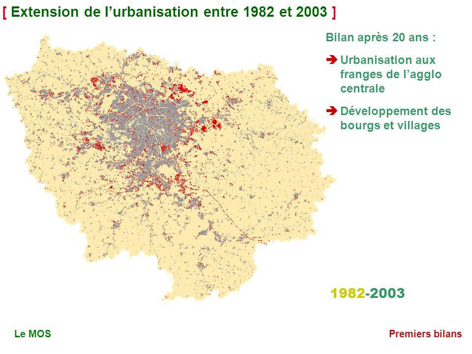 [ Extension de lurbanisation entre 1982 et 2003 ] 1982-2003 Le MOSPremiers bilans Bilan après 20 ans : Urbanisation aux franges de lagglo centrale Développement des bourgs et villages