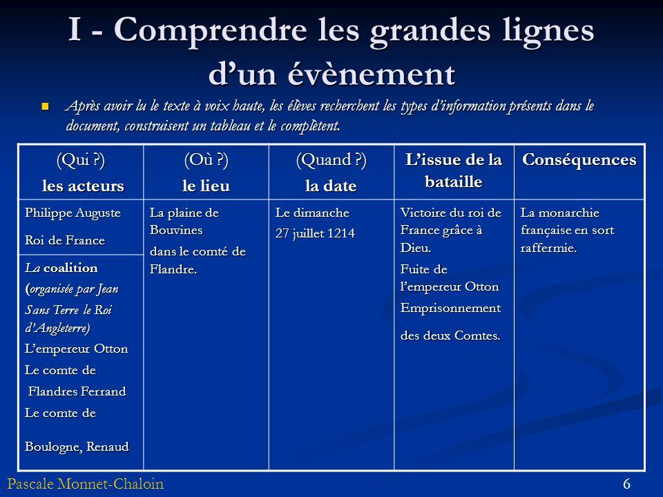6Pascale Monnet-Chaloin I - Comprendre les grandes lignes dun évènement Après avoir lu le texte à voix haute, les élèves recherchent les types dinform