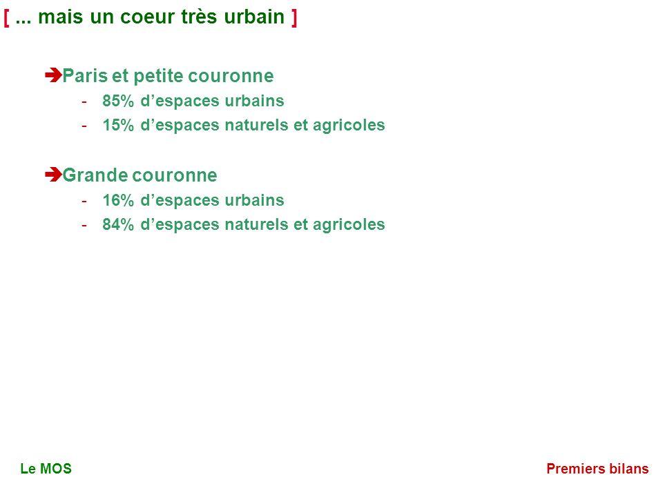 [... mais un coeur très urbain ] Paris et petite couronne -85% despaces urbains -15% despaces naturels et agricoles Grande couronne -16% despaces urba