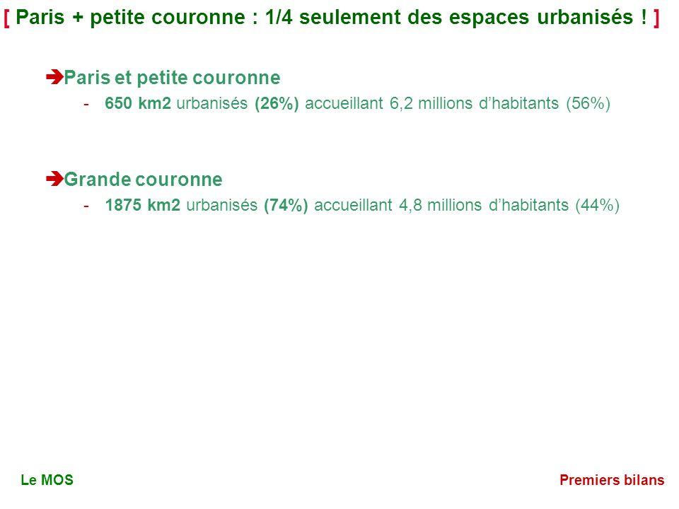 [ Un quart des espaces urbains sont des parcs, des terrains de sports, etc.