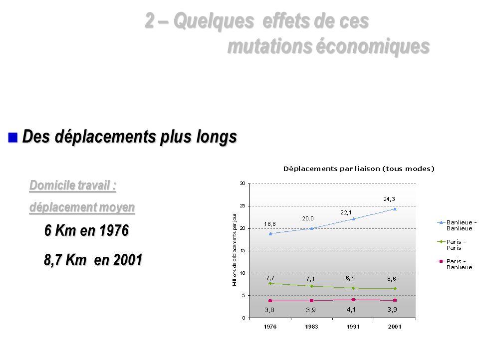 Des déplacements plus longs Des déplacements plus longs Domicile travail : déplacement moyen 6 Km en 1976 6 Km en 1976 8,7 Km en 2001 8,7 Km en 2001
