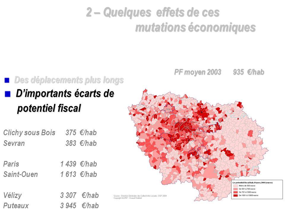 Des déplacements plus longs Des déplacements plus longs Dimportants écarts de Dimportants écarts de potentiel fiscal Clichy sous Bois 375 /hab Sevran