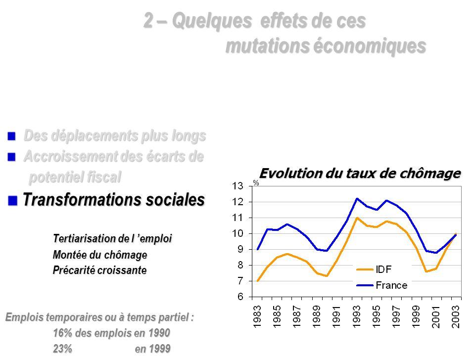 Des déplacements plus longs Des déplacements plus longs Accroissement des écarts de Accroissement des écarts de potentiel fiscal Transformations socia