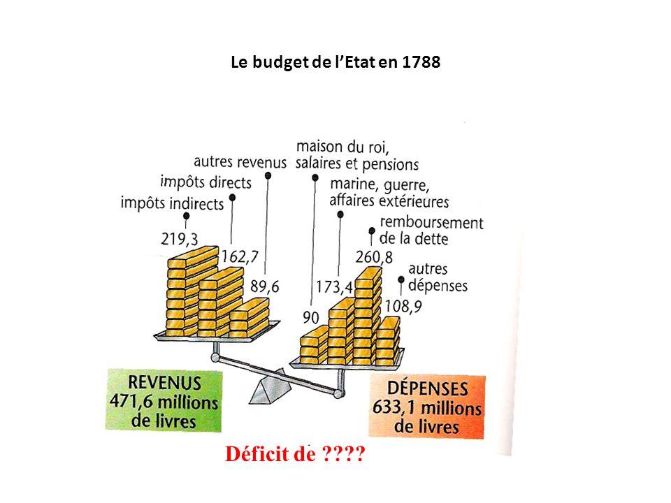 Le budget de lEtat en 1788 Déficit de ????