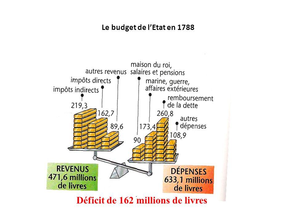 Le budget de lEtat en 1788 Déficit de 162 millions de livres
