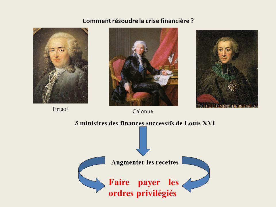 Comment résoudre la crise financière ? Turgot Calonne 3 ministres des finances successifs de Louis XVI Augmenter les recettes Faire payer les ordres p