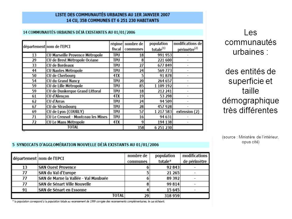 Les communautés urbaines : des entités de superficie et taille démographique très différentes (source : Ministère de lintérieur, opus cité)