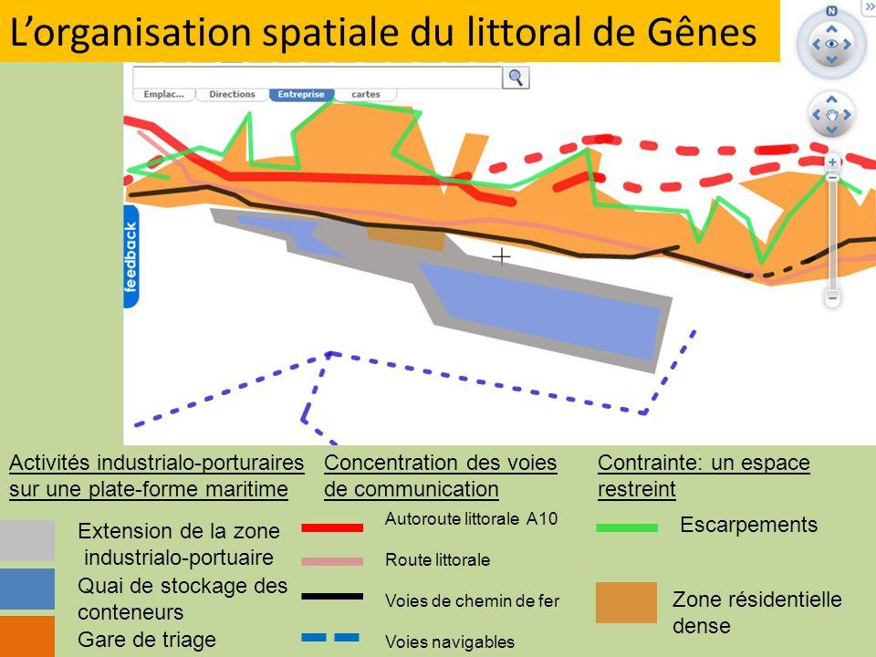 Lorganisation spatiale du littoral de Gênes Extension de la zone industrialo-portuaire Quai de stockage des conteneurs Gare de triage Activités indust