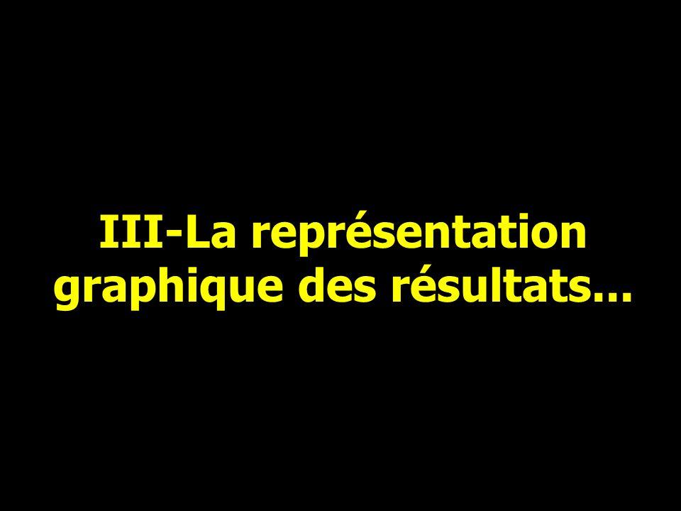 III-La représentation graphique des résultats...