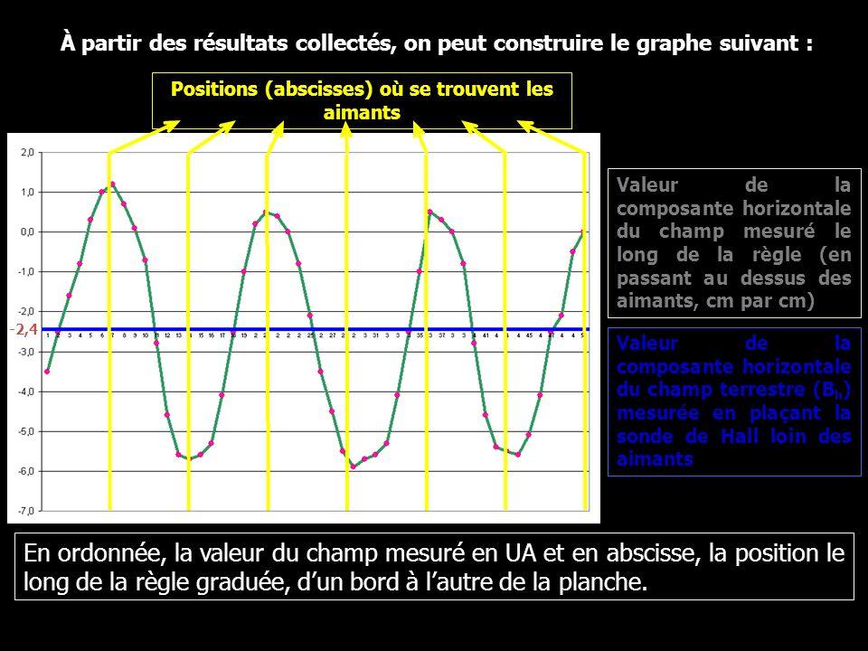 Valeur de la composante horizontale du champ terrestre (B h ) mesurée en plaçant la sonde de Hall loin des aimants Valeur de la composante horizontale