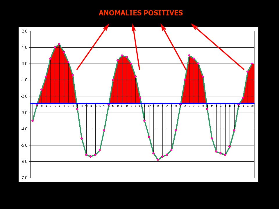 ANOMALIES POSITIVES