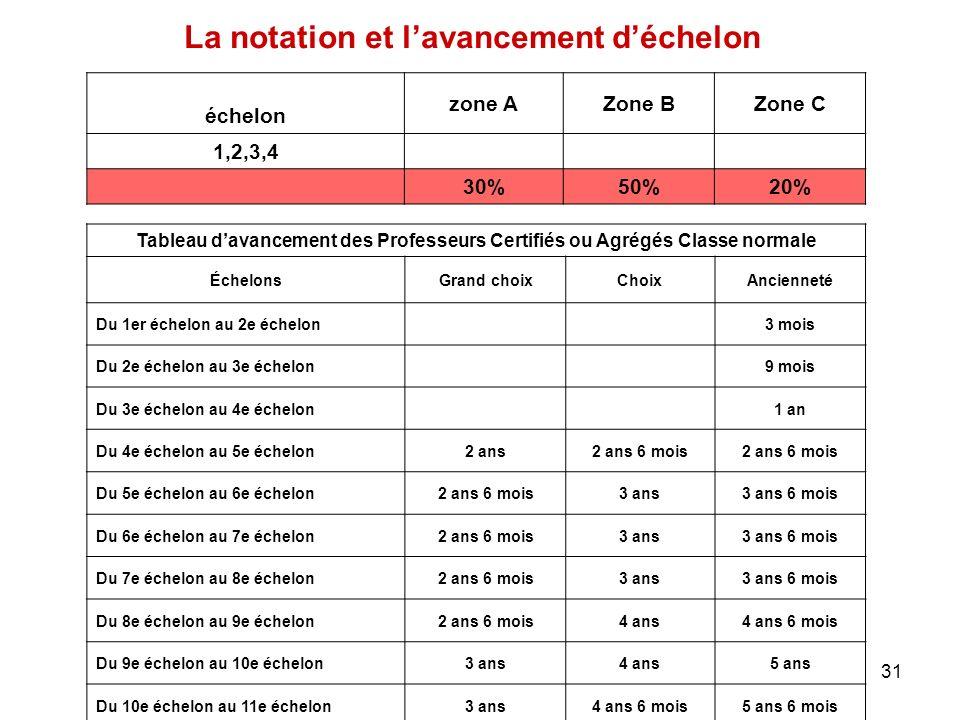 31 La notation et lavancement déchelon échelon zone AZone BZone C 1,2,3,4 30%50%20% Tableau davancement des Professeurs Certifiés ou Agrégés Classe no
