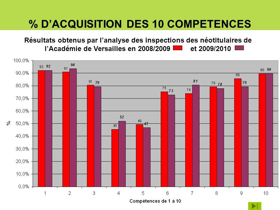 % DACQUISITION DES 10 COMPETENCES Résultats obtenus par lanalyse des inspections des néotitulaires de lAcadémie de Versailles en 2008/2009 et 2009/201