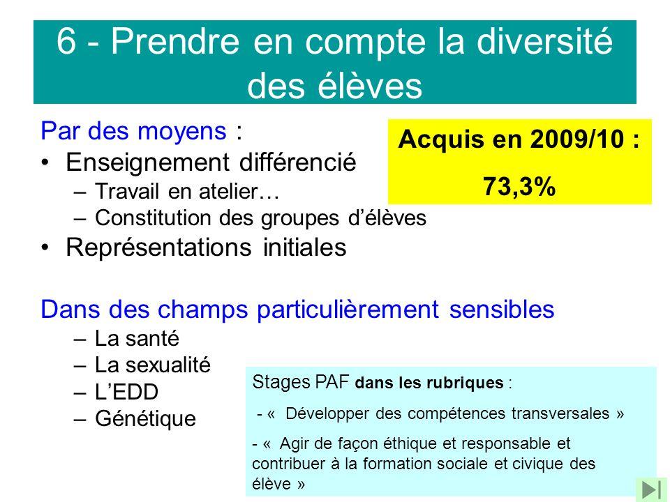 6 - Prendre en compte la diversité des élèves Par des moyens : Enseignement différencié –Travail en atelier… –Constitution des groupes délèves Représe