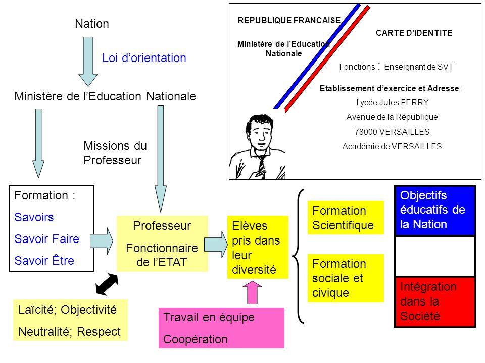 REPUBLIQUE FRANCAISE Ministère de lEducation Nationale CARTE DIDENTITE Fonctions : Enseignant de SVT Etablissement dexercice et Adresse : Lycée Jules