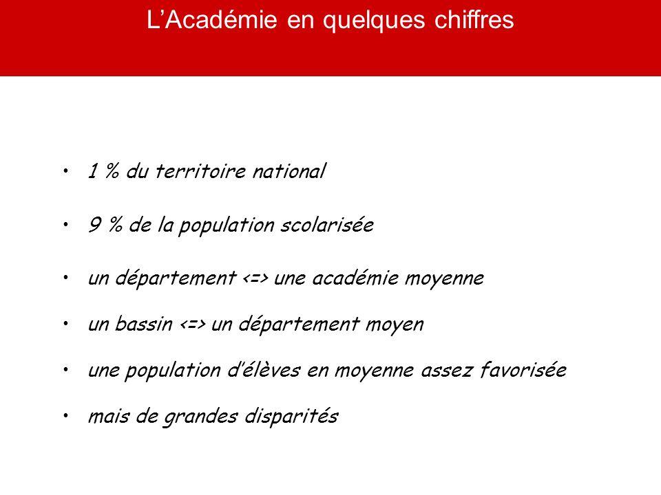 LAcadémie en quelques chiffres Académie France Taux de redoublement en 2 nde (2008/2009) (2008/9)12,8 %11,8 % Taux de réussite au baccalauréat général (2008/9) (2009/10) 88.4% 88.8 % 87.2 % Taux de réussite au baccalauréat technologique (2008/9) (2009/10) 75.8 % 77.5 % 75.7 % 81.7 %