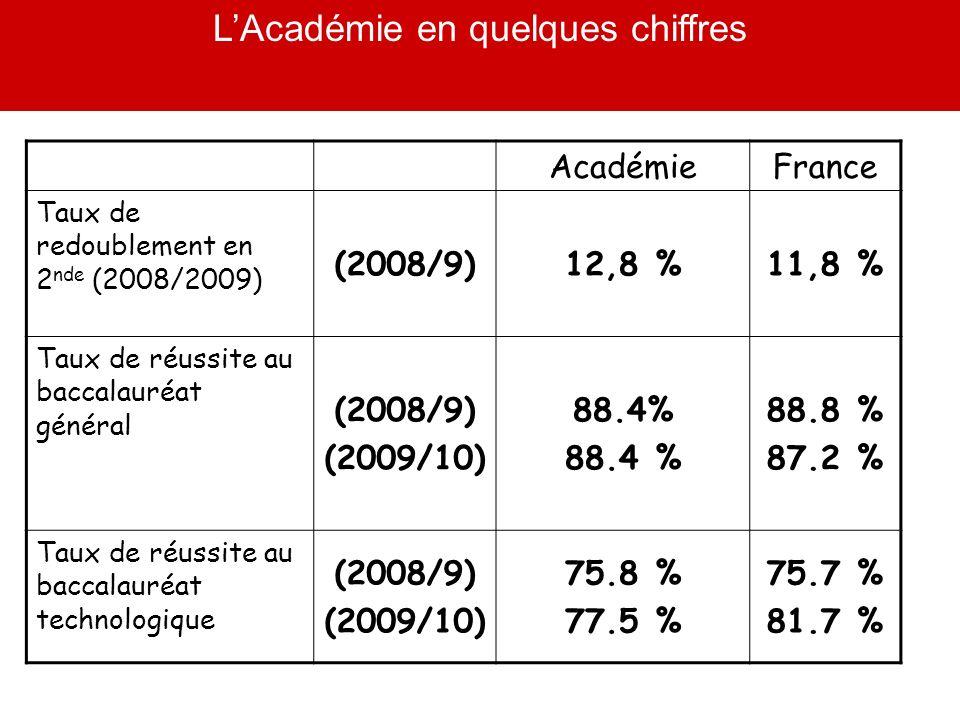 LAcadémie en quelques chiffres Académie France Taux de redoublement en 2 nde (2008/2009) (2008/9)12,8 %11,8 % Taux de réussite au baccalauréat général