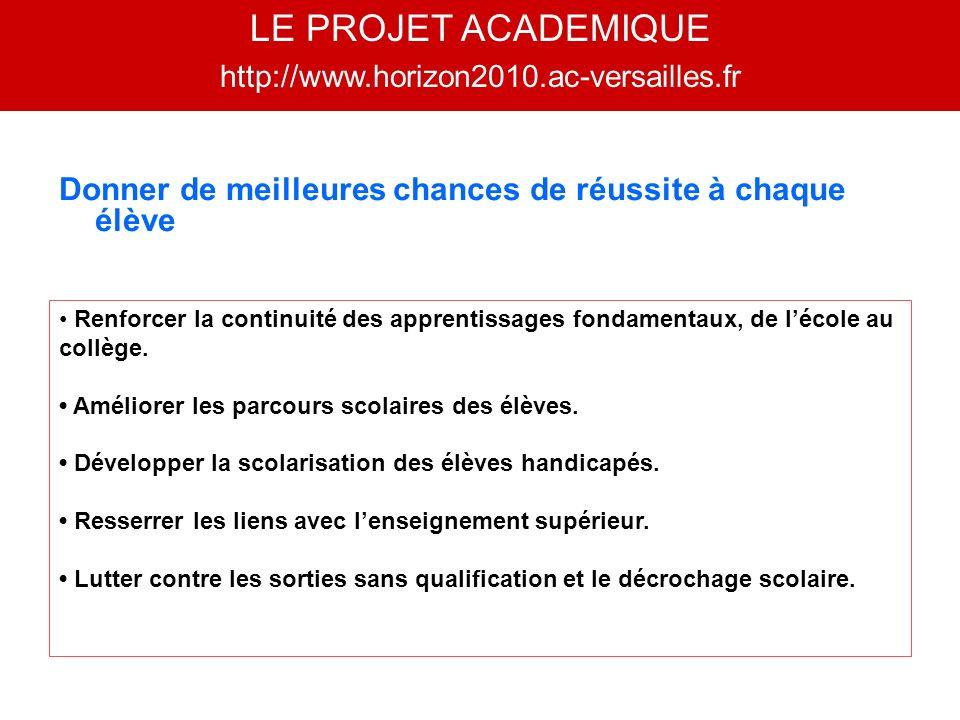 % DACQUISITION DES 10 COMPETENCES Résultats obtenus par lanalyse des inspections des néotitulaires de lAcadémie de Versailles en 2008/2009 et 2009/2010