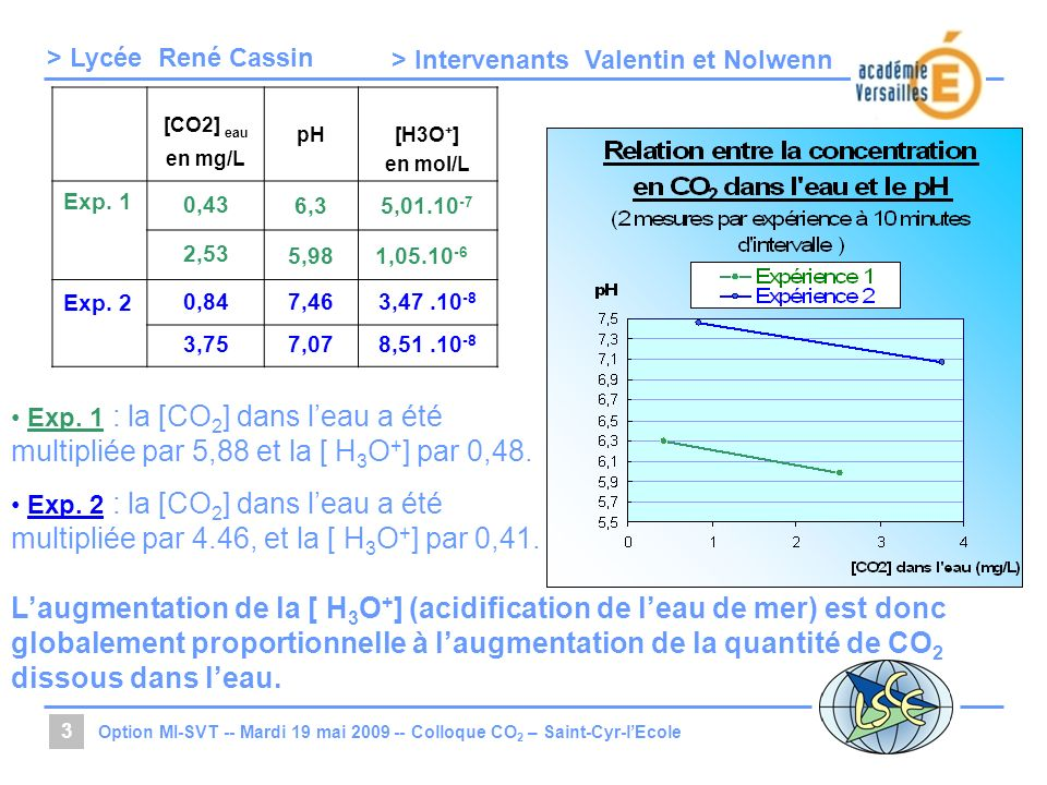 > Lycée > Intervenants Option MI-SVT -- Mardi 19 mai Colloque CO 2 – Saint-Cyr-lEcole 3 Exp.