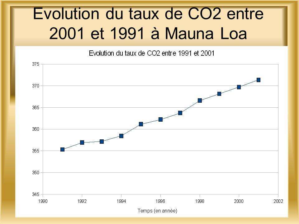 Evolution de la quantité de CO2