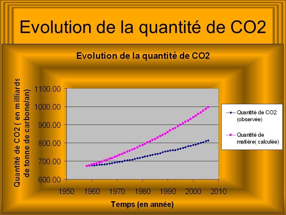 Interprétation des graphiques Grâce à une banque de données mondiale, nous avons pu observer lévolution du taux de CO2 à Mauna Loa.
