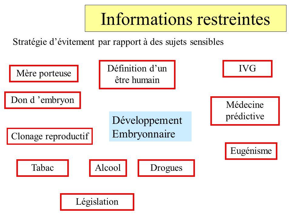 Informations restreintes Stratégie dévitement par rapport à des sujets sensibles Développement Embryonnaire Définition dun être humain IVG TabacAlcool