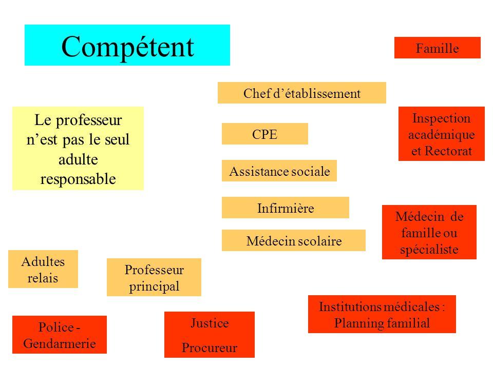 Compétent Le professeur nest pas le seul adulte responsable Chef détablissement CPE Médecin scolaire Infirmière Médecin de famille ou spécialiste Inst