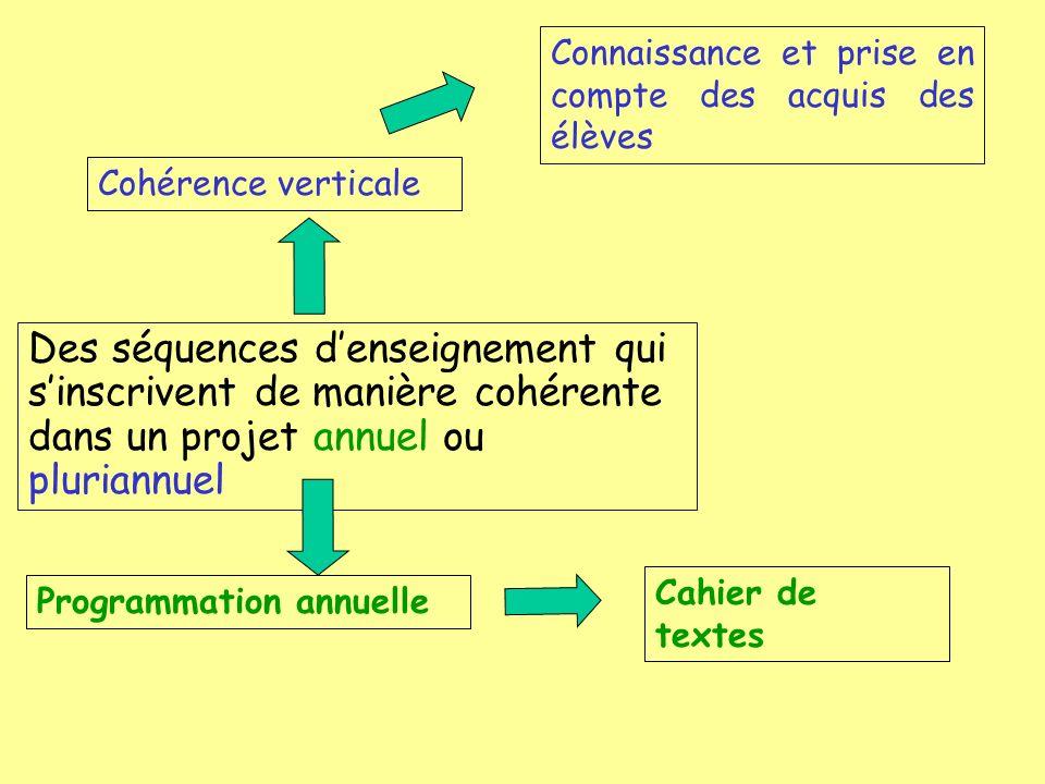 Des séquences denseignement qui sinscrivent de manière cohérente dans un projet annuel ou pluriannuel Cohérence verticale Connaissance et prise en com