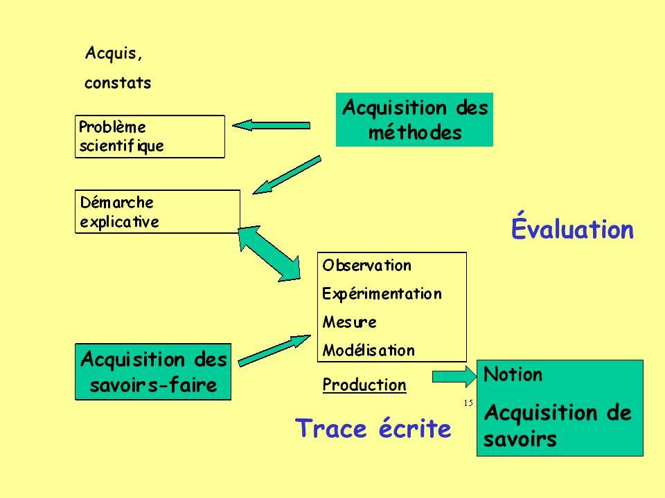 Évaluation Production Notion Acquisition de savoirs Trace écrite Acquis, constats