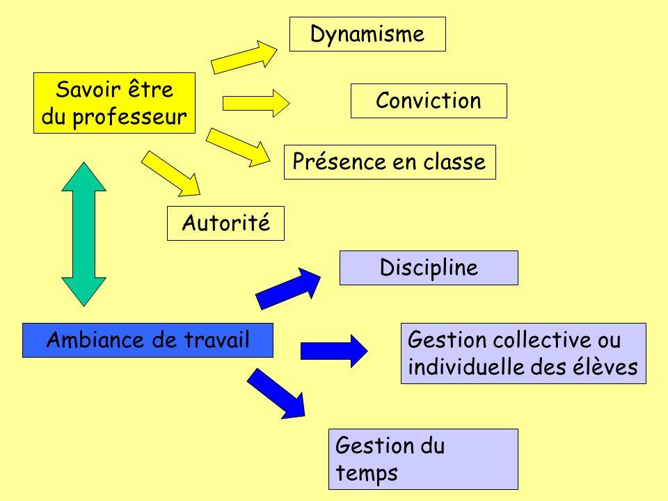 Savoir être du professeur Dynamisme Présence en classe Conviction Ambiance de travail Discipline Autorité Gestion collective ou individuelle des élève